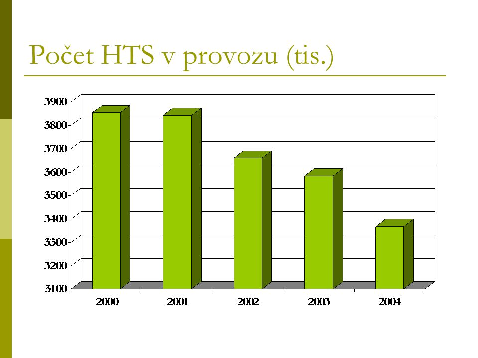 Počet HTS v provozu (tis.)