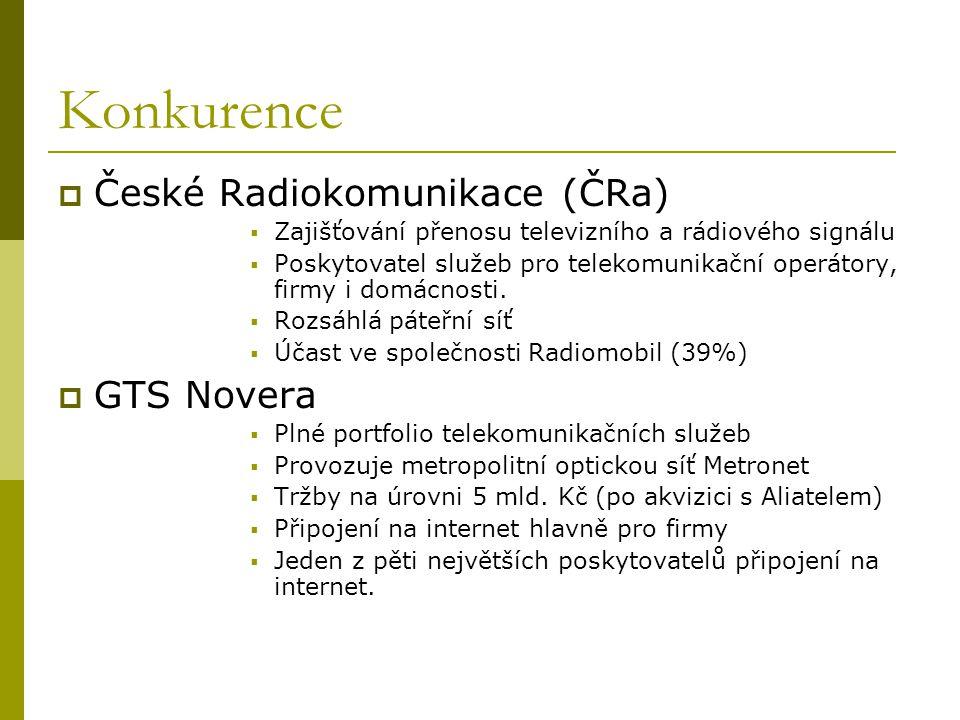 Konkurence České Radiokomunikace (ČRa) GTS Novera