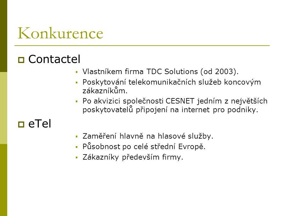 Konkurence Contactel eTel Vlastníkem firma TDC Solutions (od 2003).
