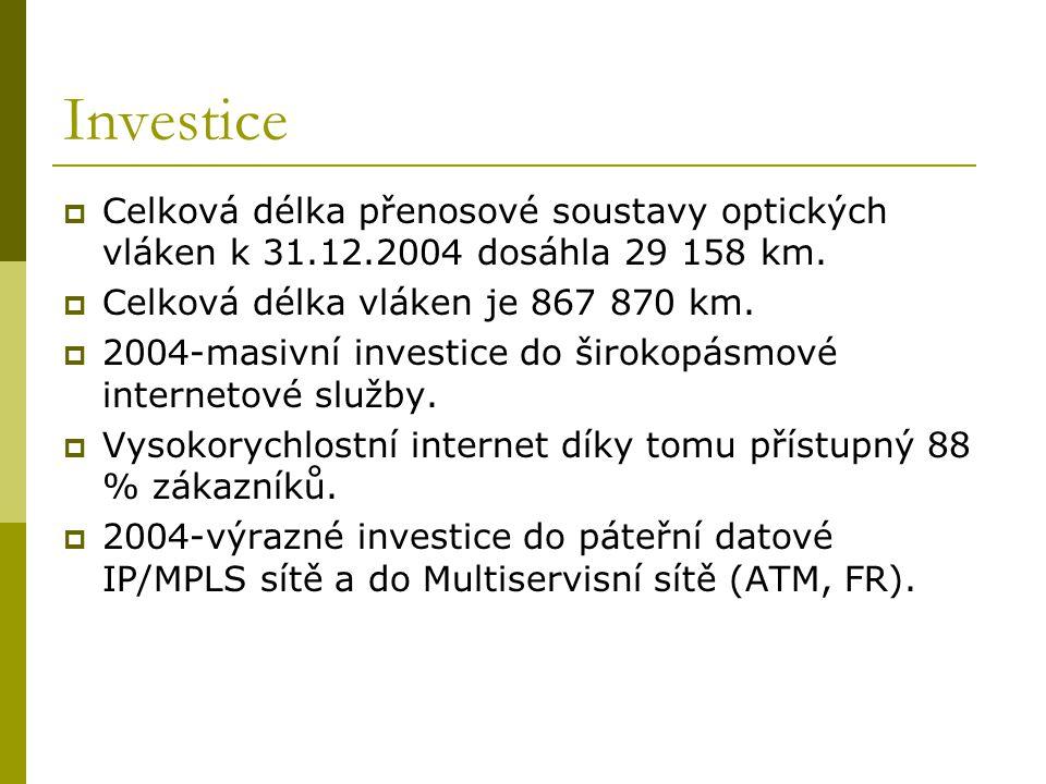 Investice Celková délka přenosové soustavy optických vláken k 31.12.2004 dosáhla 29 158 km. Celková délka vláken je 867 870 km.