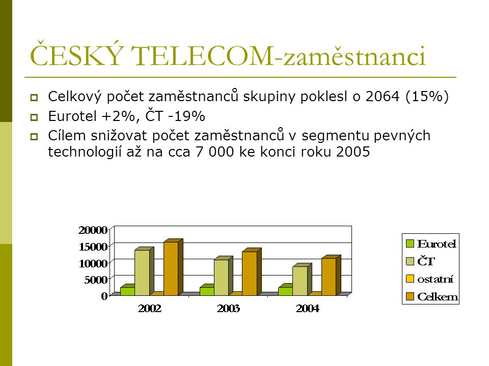 ČESKÝ TELECOM-zaměstnanci