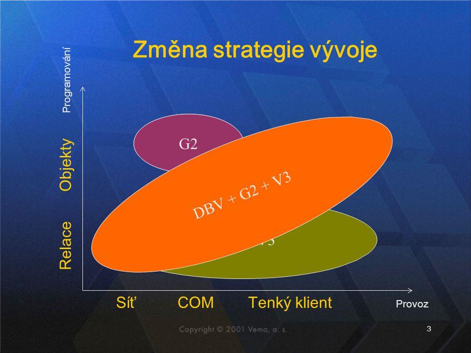 Změna strategie vývoje