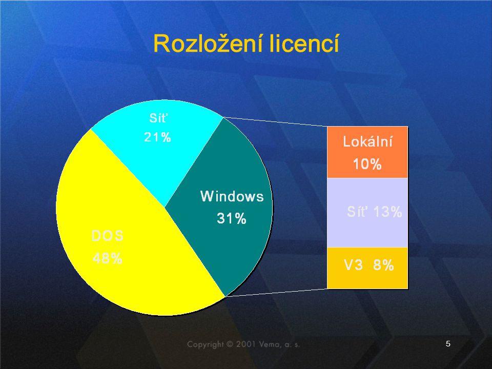 Rozložení licencí