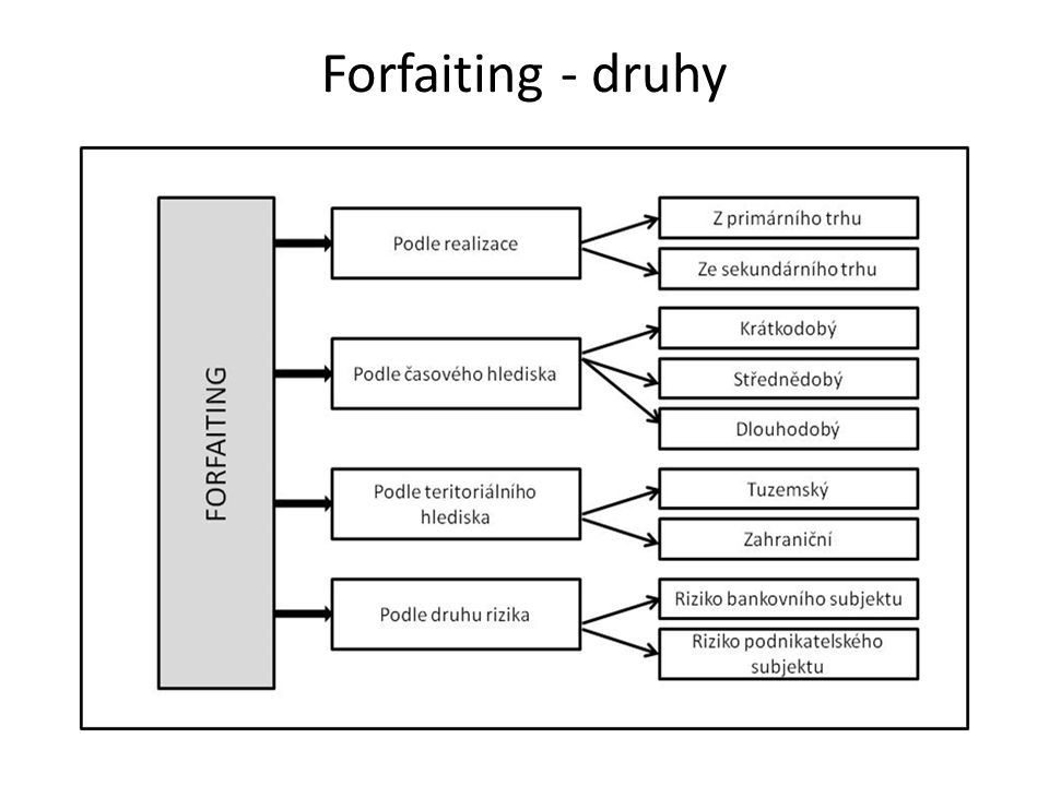 Forfaiting - druhy