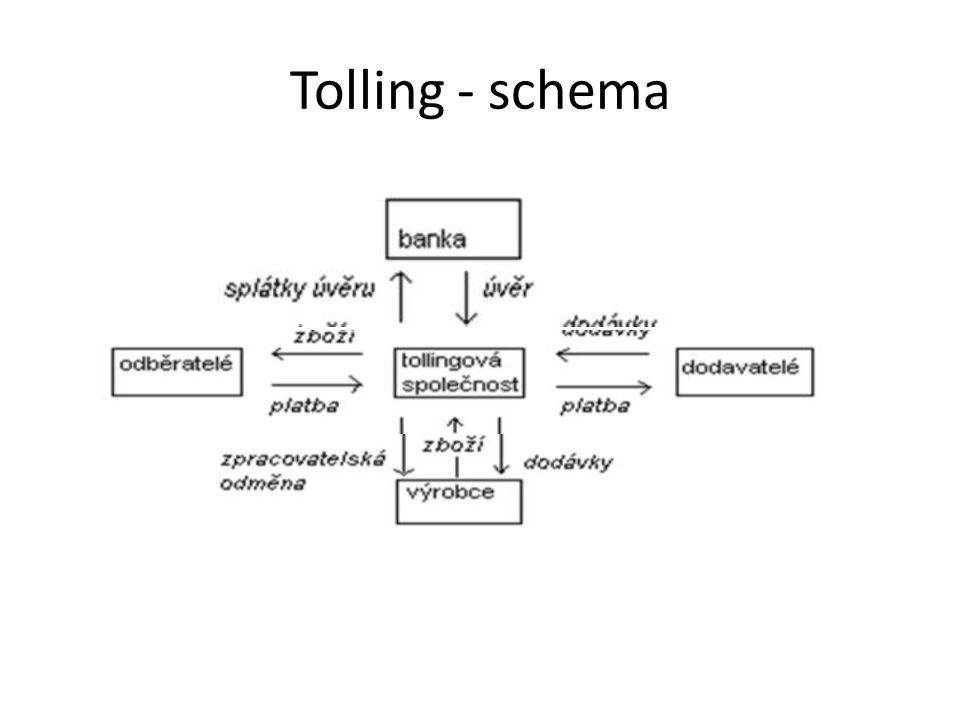 Tolling - schema
