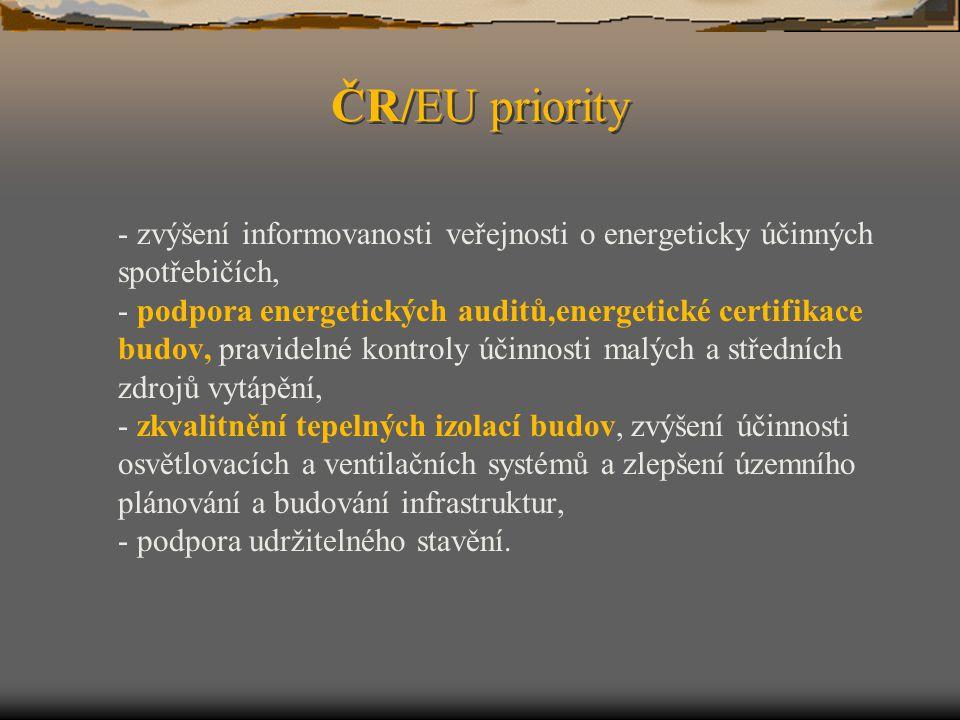 ČR/EU priority
