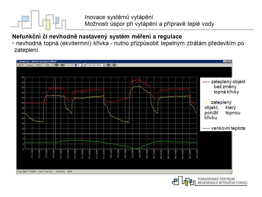 Nefunkční či nevhodně nastavený systém měření a regulace