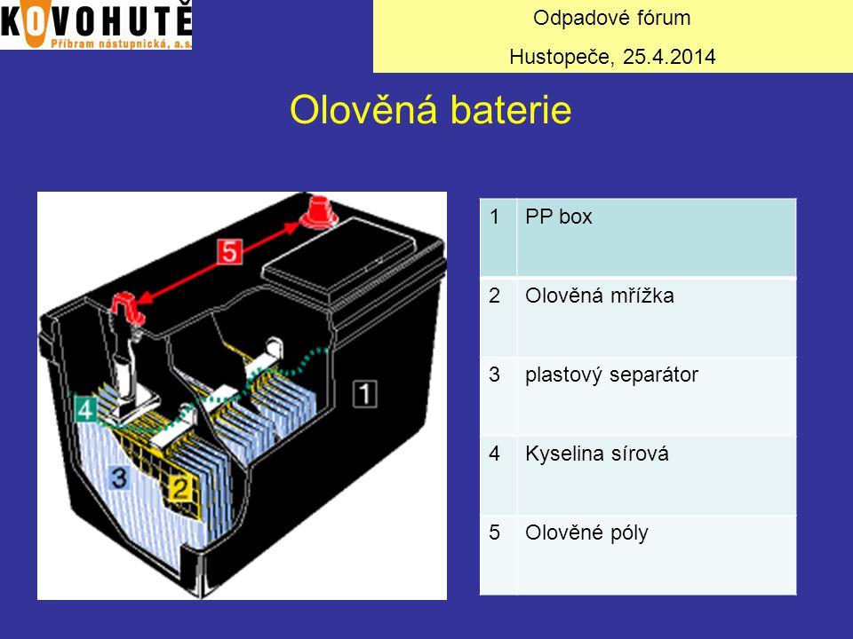 Olověná baterie Odpadové fórum Hustopeče, 25.4.2014 1 PP box 2