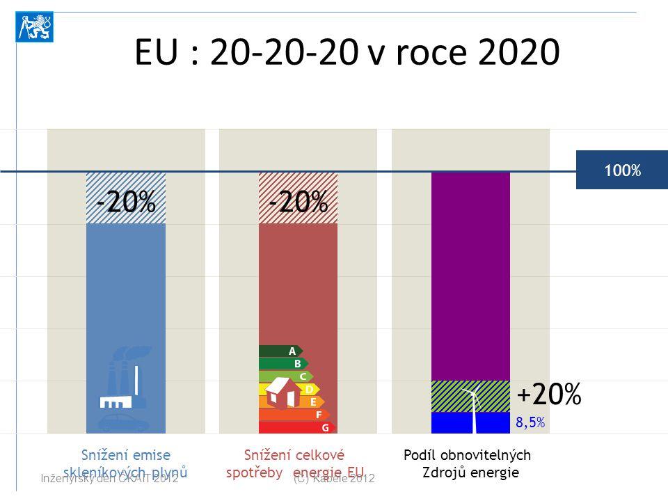 Snížení emise skleníkových plynů