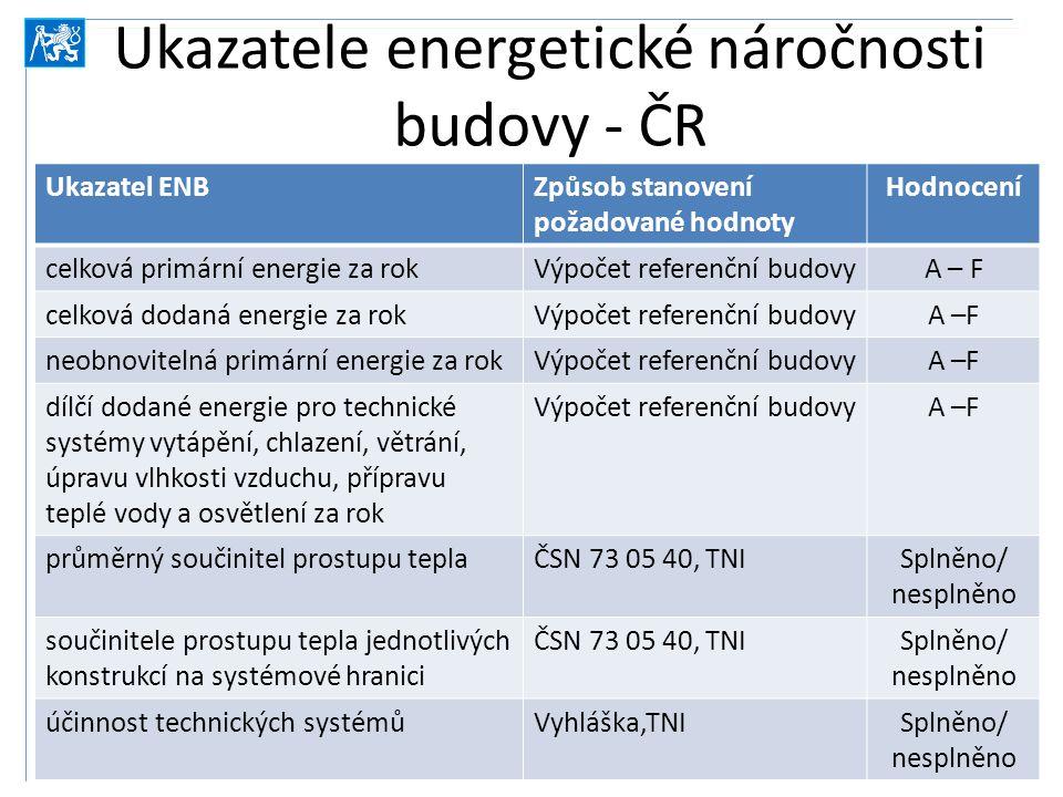Ukazatele energetické náročnosti budovy - ČR