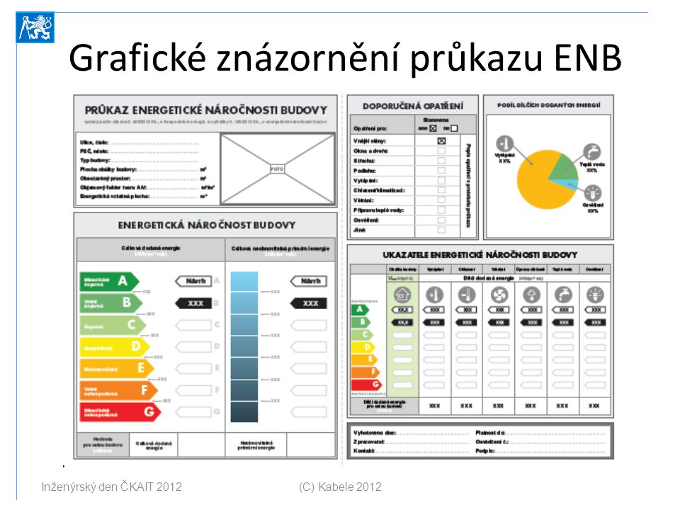 Grafické znázornění průkazu ENB