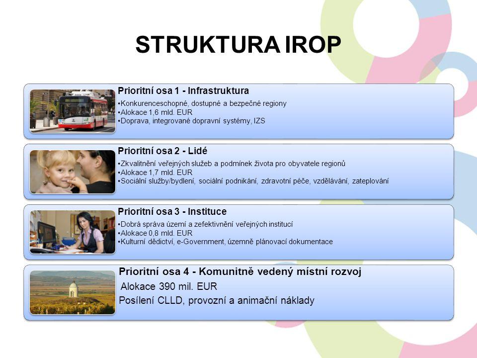 Struktura IROP Prioritní osa 4 - Komunitně vedený místní rozvoj