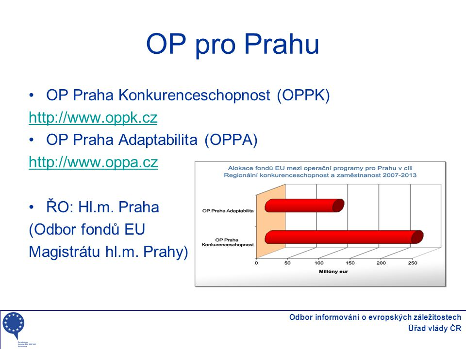 OP pro Prahu OP Praha Konkurenceschopnost (OPPK) http://www.oppk.cz