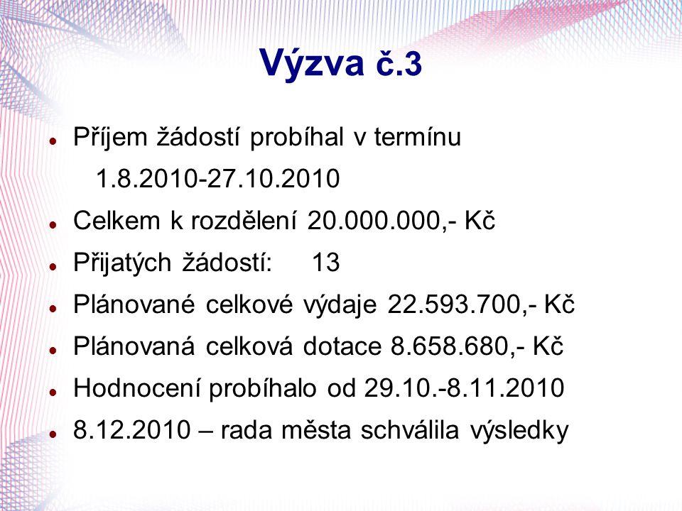 Výzva č.3 Příjem žádostí probíhal v termínu 1.8.2010-27.10.2010