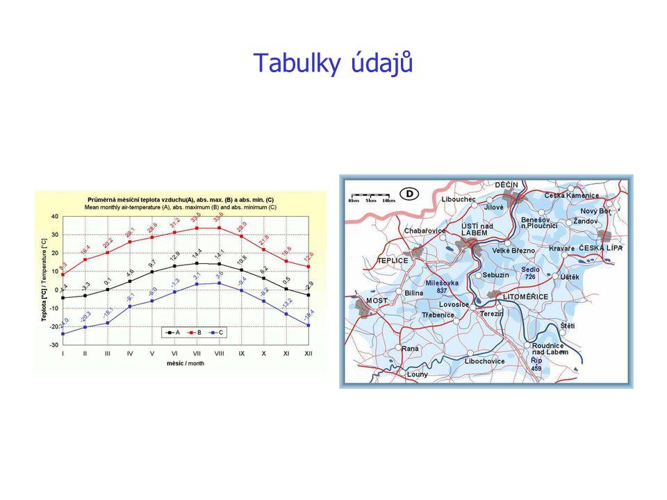 Tabulky údajů