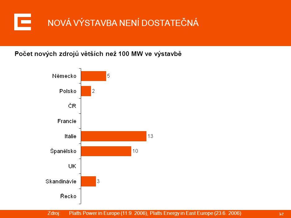 FAKTA – SPOTŘEBA ELEKTRICKÉ ENERGIE V ČR