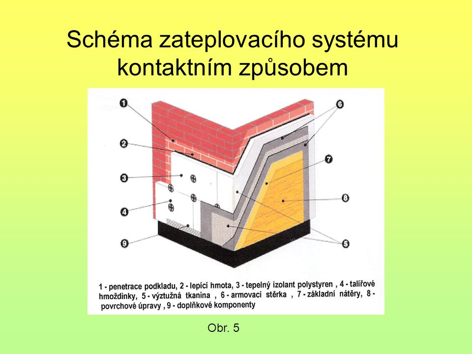 Schéma zateplovacího systému kontaktním způsobem