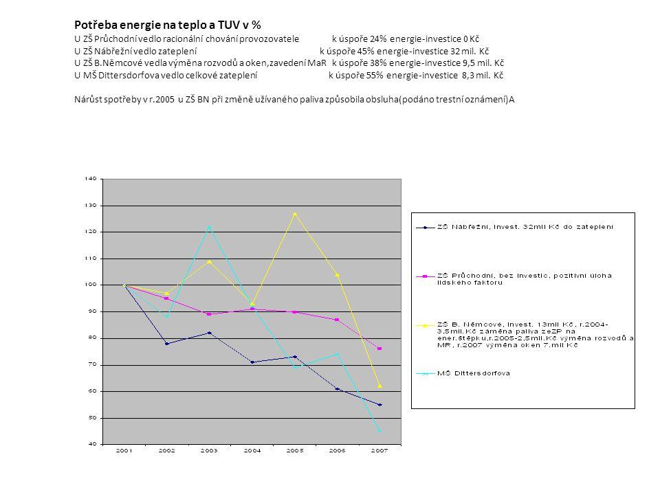 Potřeba energie na teplo a TUV v % U ZŠ Průchodní vedlo racionální chování provozovatele k úspoře 24% energie-investice 0 Kč U ZŠ Nábřežní vedlo zateplení k úspoře 45% energie-investice 32 mil.