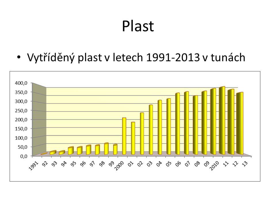 Plast Vytříděný plast v letech 1991-2013 v tunách