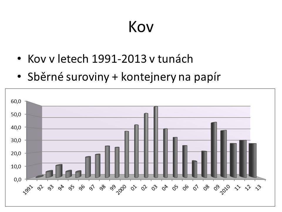 Kov Kov v letech 1991-2013 v tunách