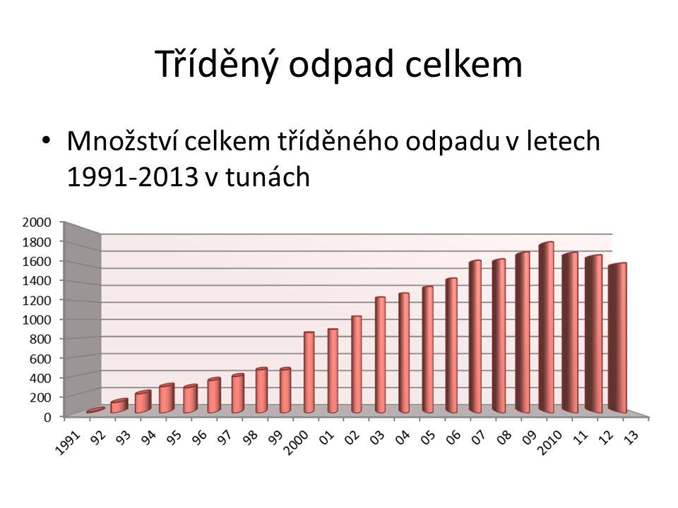 Tříděný odpad celkem Množství celkem tříděného odpadu v letech 1991-2013 v tunách