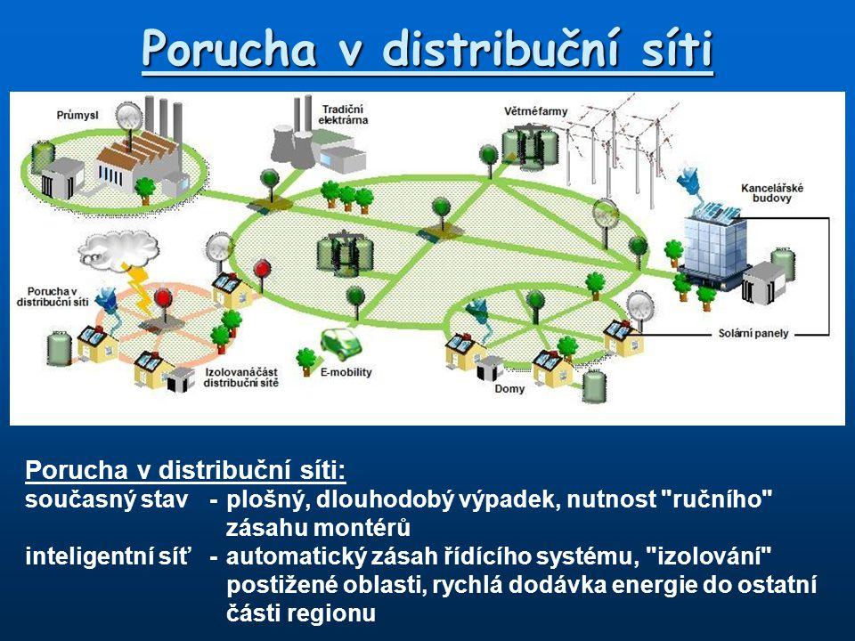 Porucha v distribuční síti