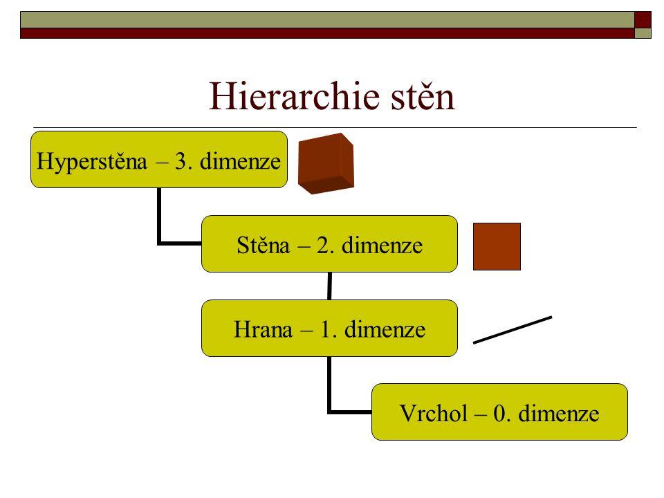 Hierarchie stěn