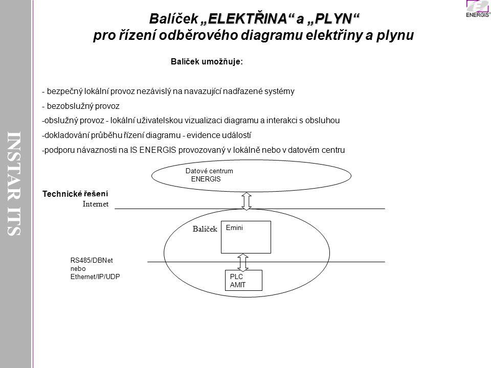"""INSTAR ITS Balíček """"ELEKTŘINA a """"PLYN pro řízení odběrového diagramu elektřiny a plynu. Balíček umožňuje:"""