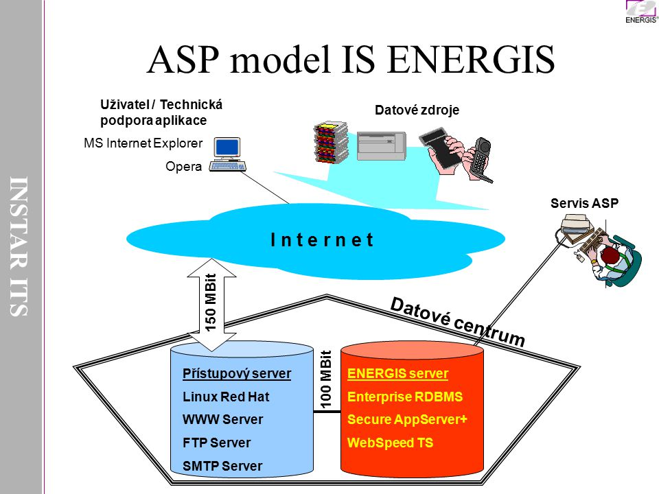 ASP model IS ENERGIS INSTAR ITS I n t e r n e t Datové centrum