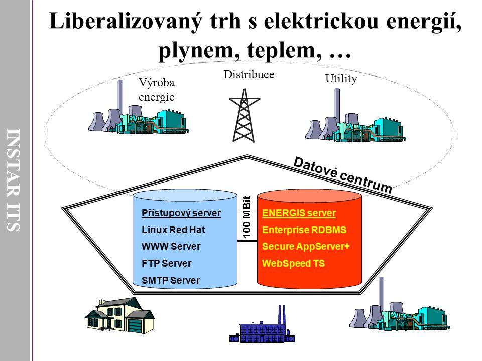 Liberalizovaný trh s elektrickou energií, plynem, teplem, …