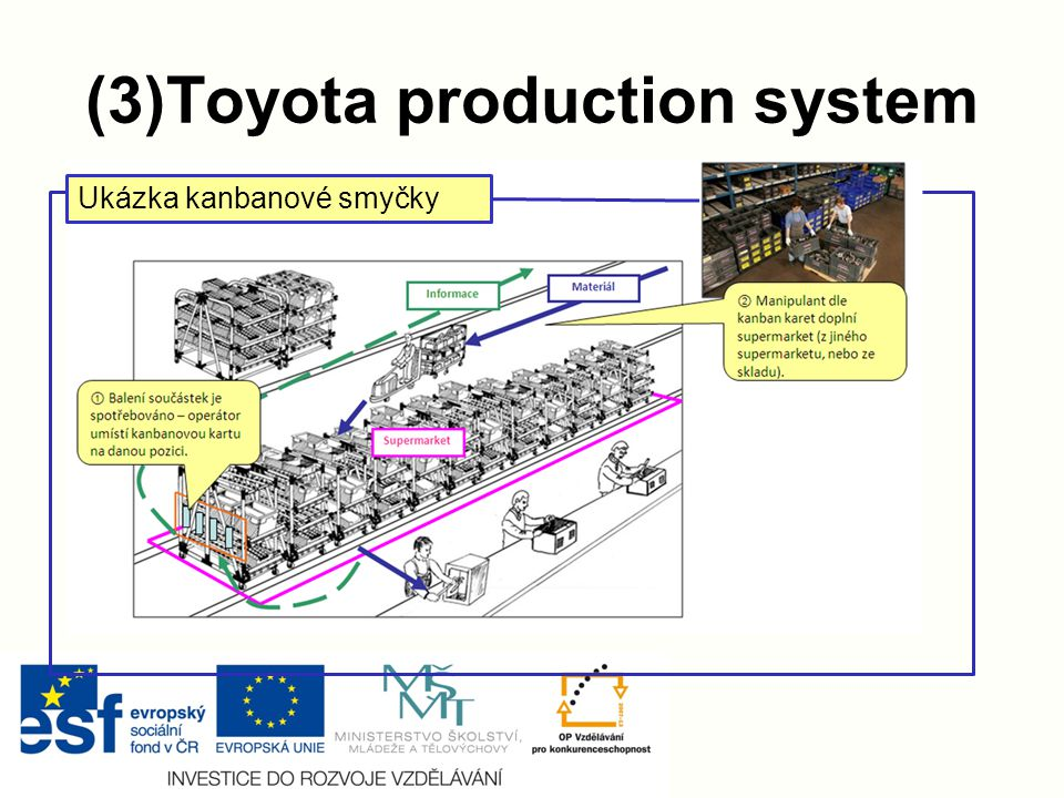 (3)Toyota production system