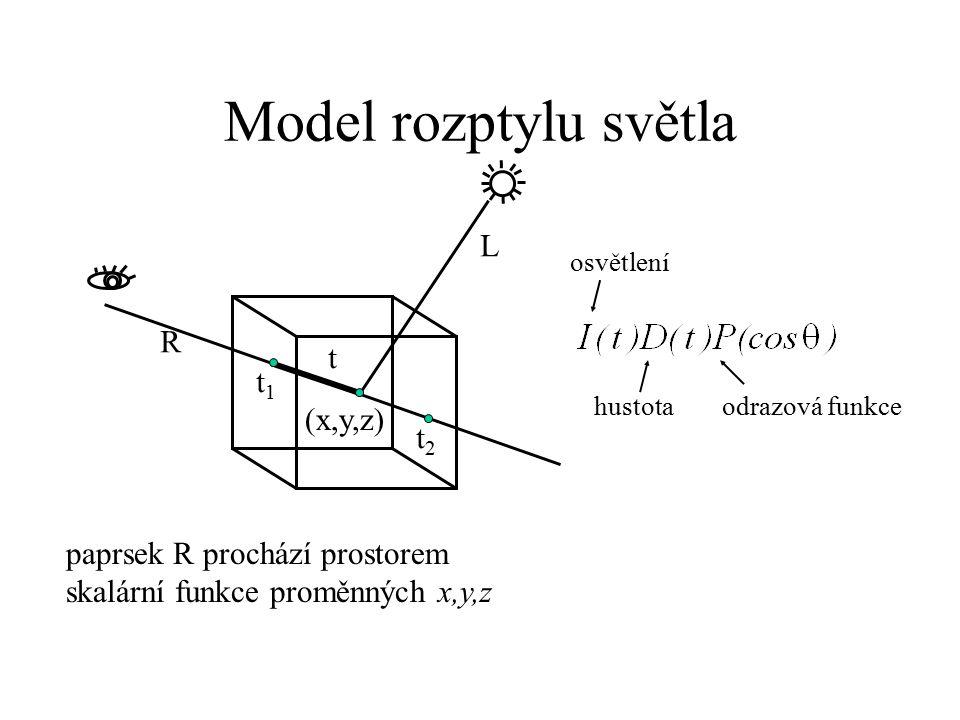 Model rozptylu světla L R t t1 (x,y,z) t2