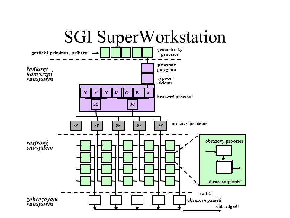 SGI SuperWorkstation řádkový konverzní subsystém rastrový subsystém