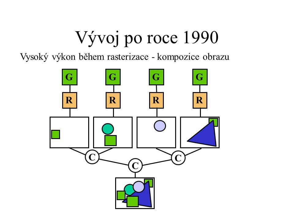 Vývoj po roce 1990 Vysoký výkon během rasterizace - kompozice obrazu G