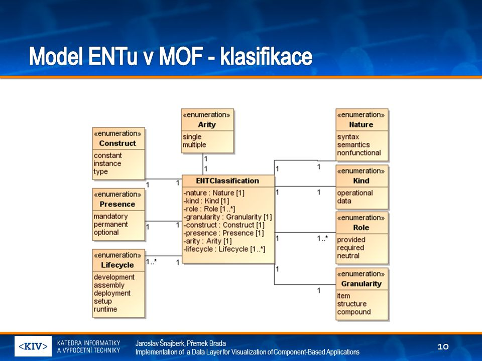 Model ENTu v MOF - klasifikace
