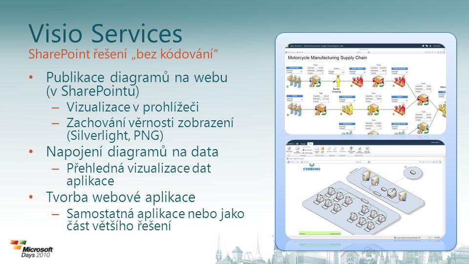 Visio Services Publikace diagramů na webu (v SharePointu)