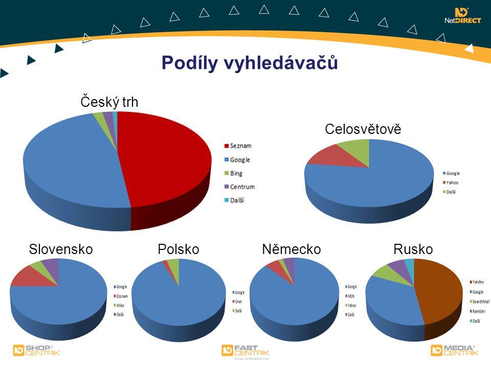 Podíly vyhledávačů Český trh Celosvětově Slovensko Polsko Německo