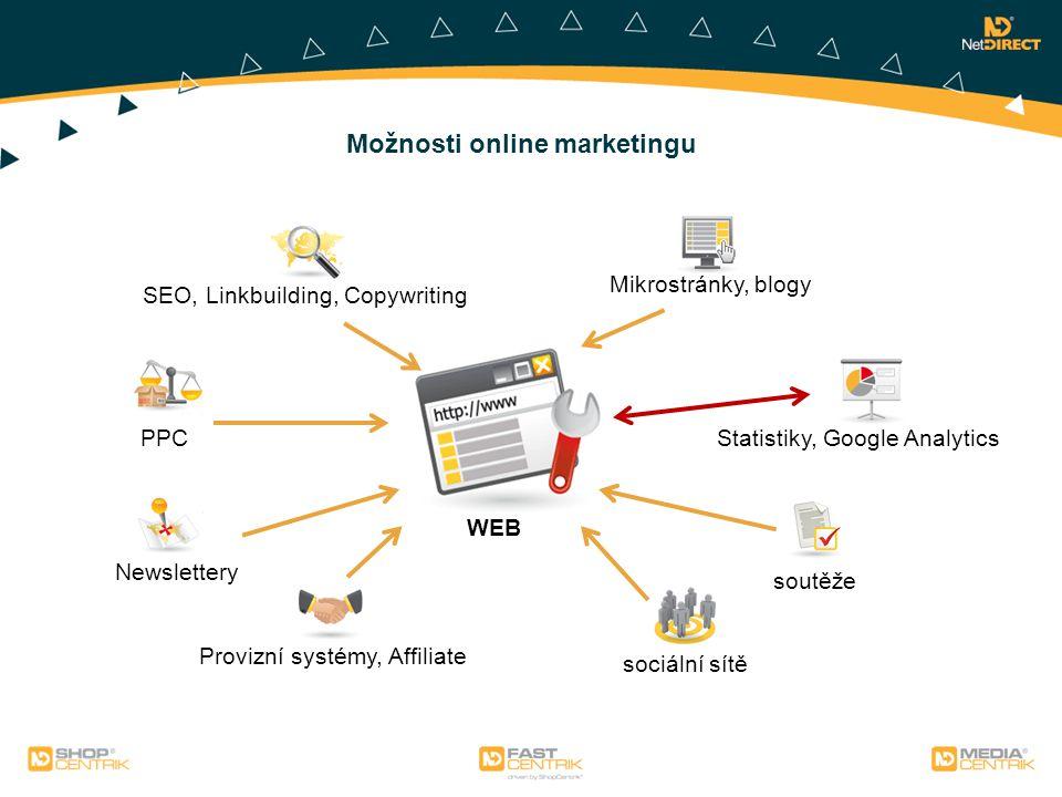Možnosti online marketingu