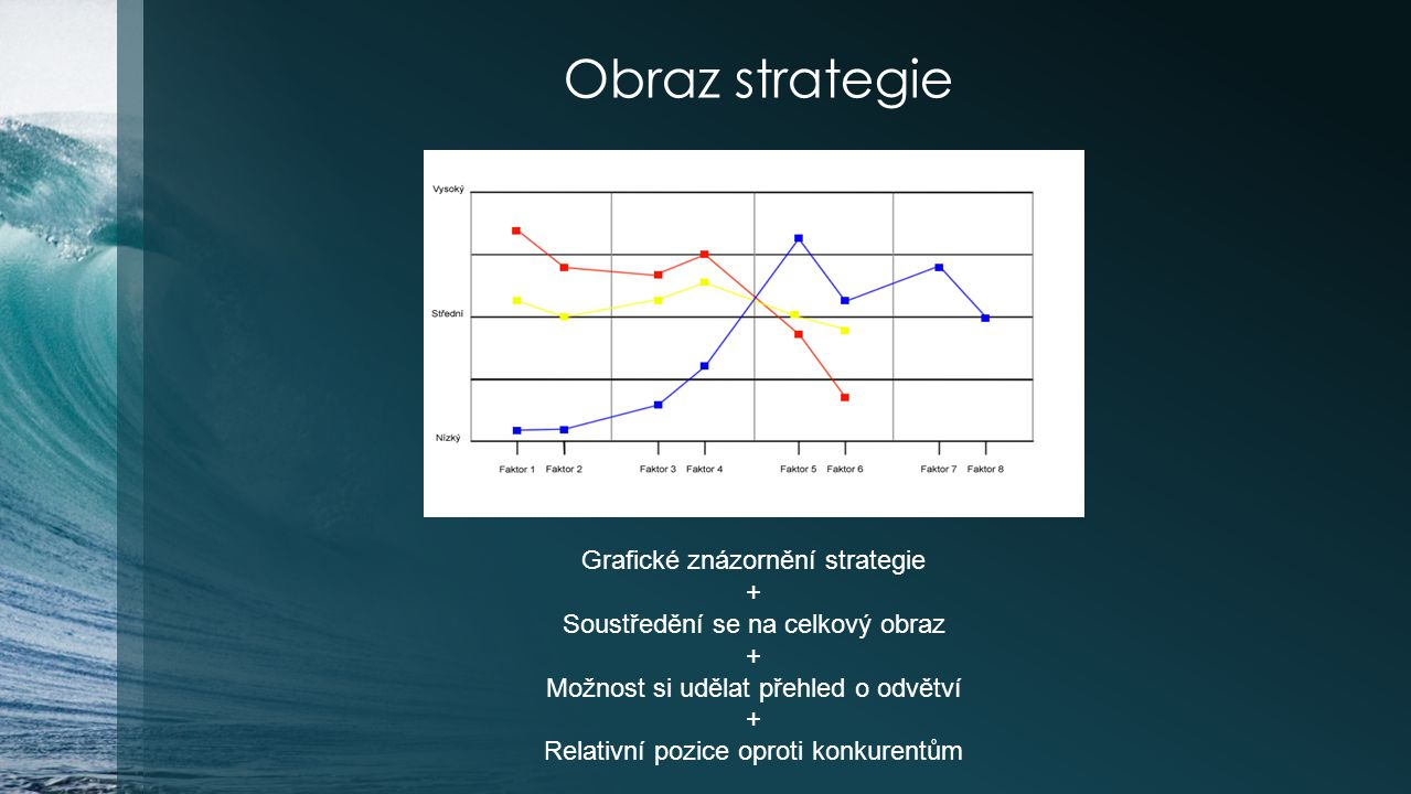 Obraz strategie