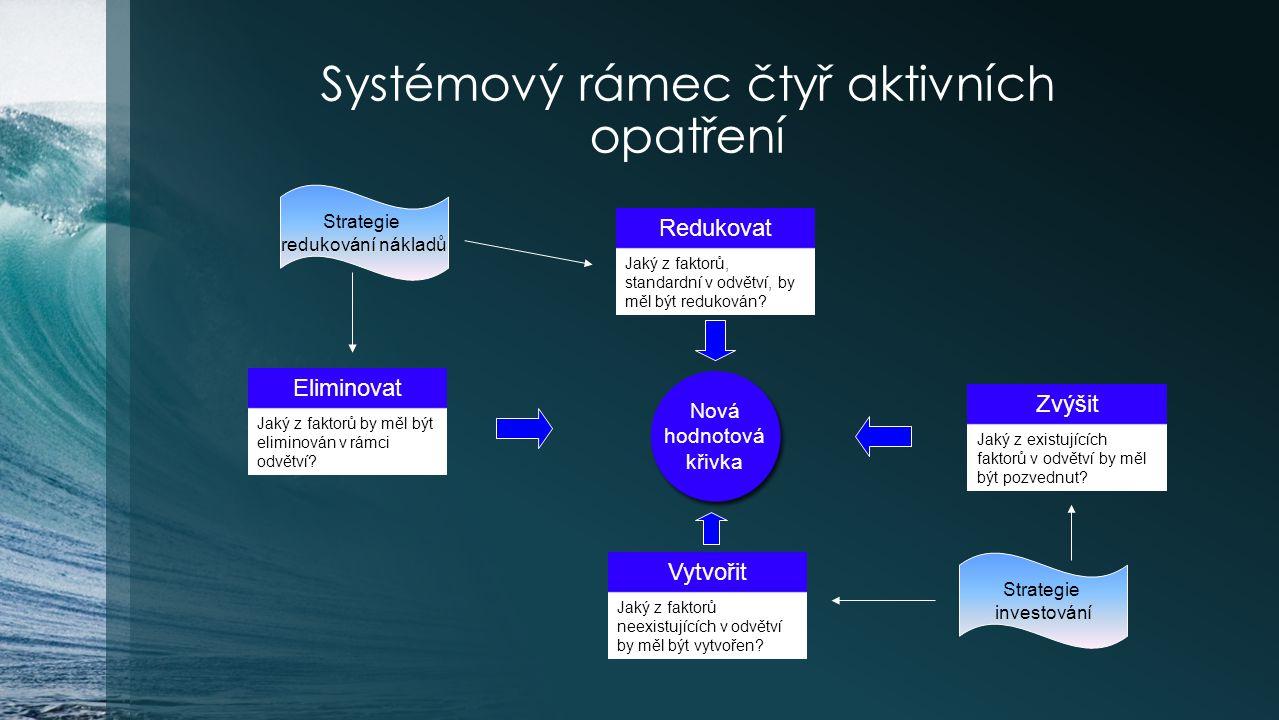 Systémový rámec čtyř aktivních opatření