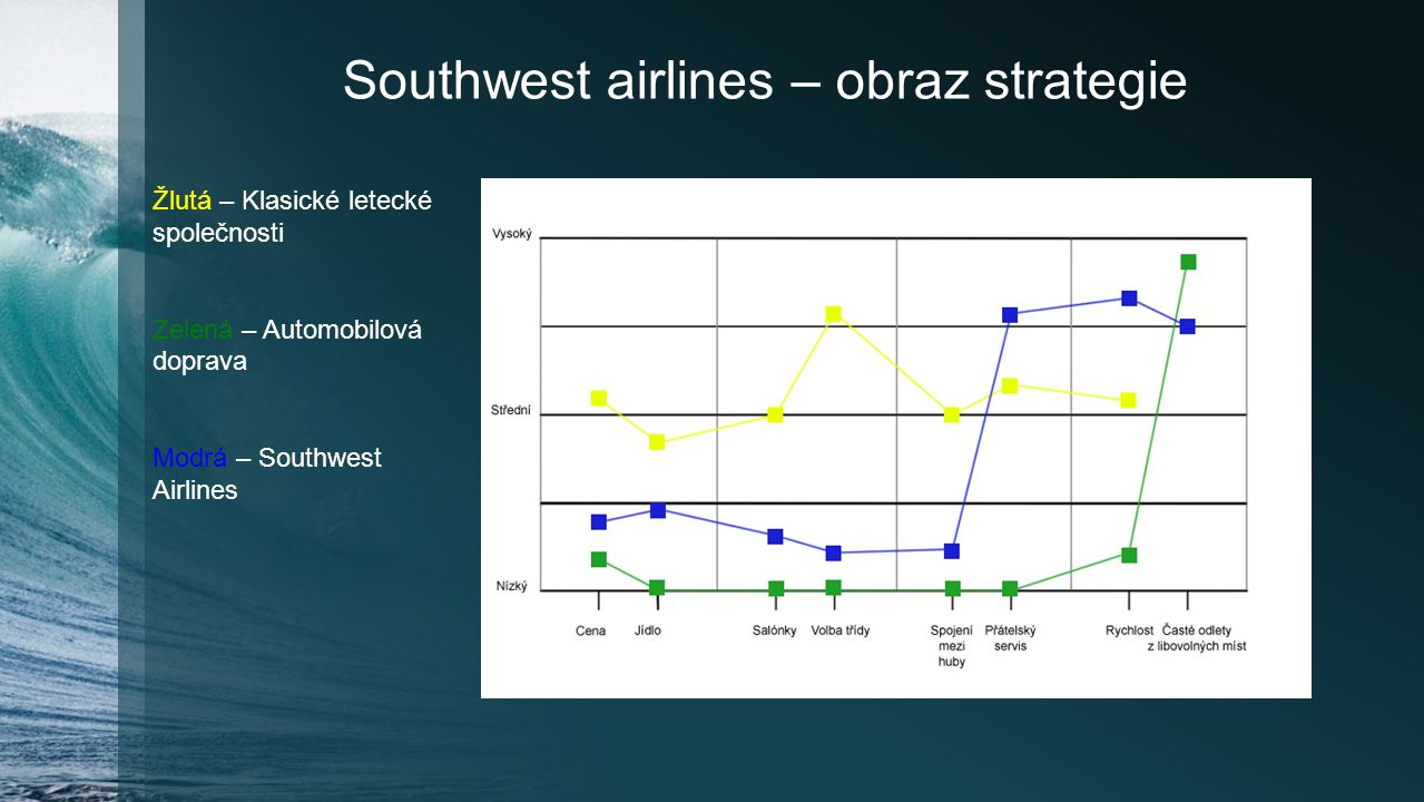 Southwest airlines – obraz strategie