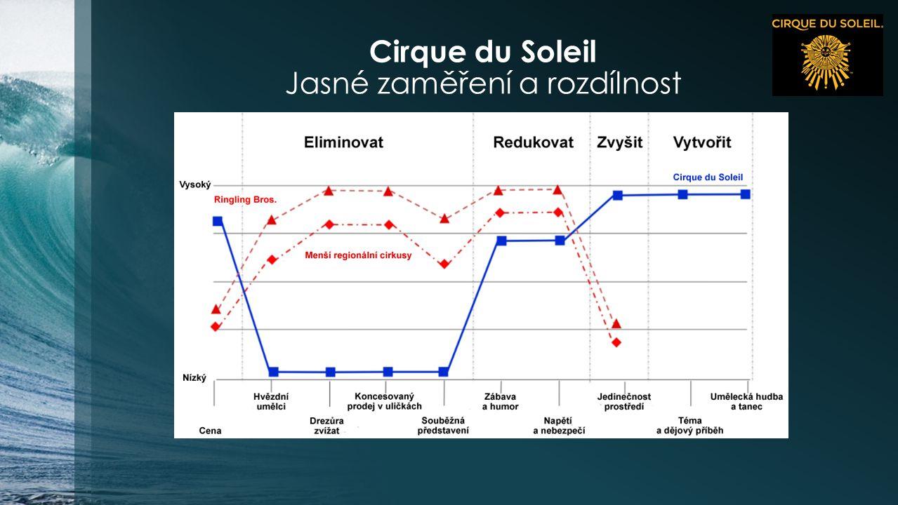 Cirque du Soleil Jasné zaměření a rozdílnost