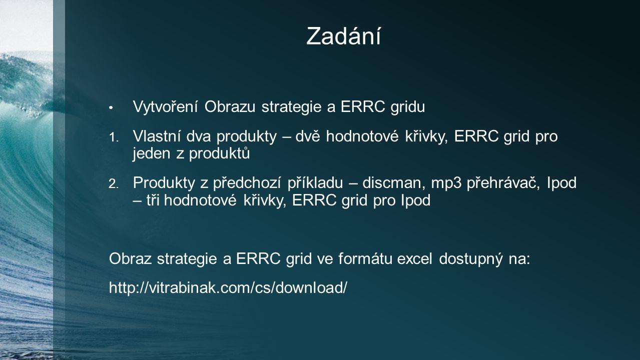 Zadání Vytvoření Obrazu strategie a ERRC gridu