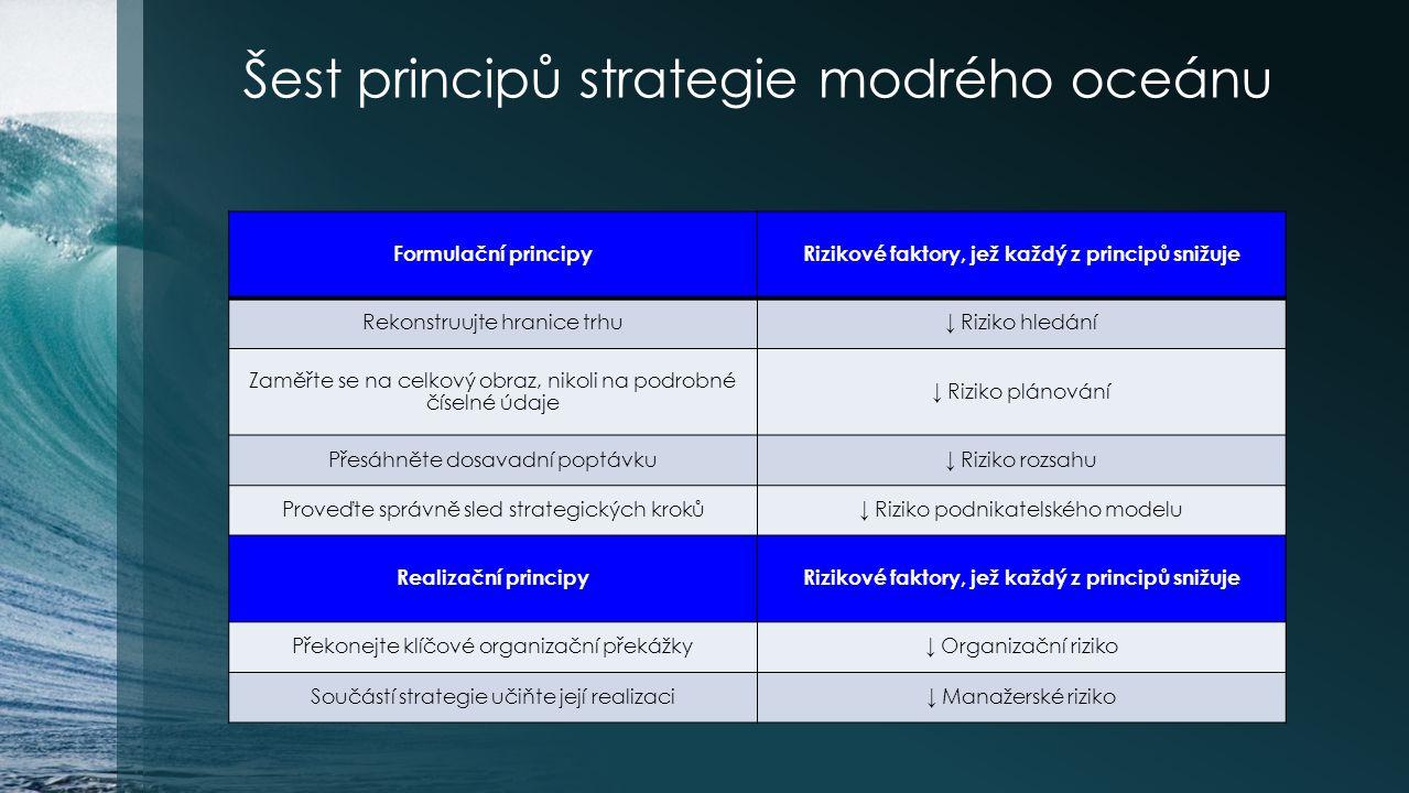 Šest principů strategie modrého oceánu