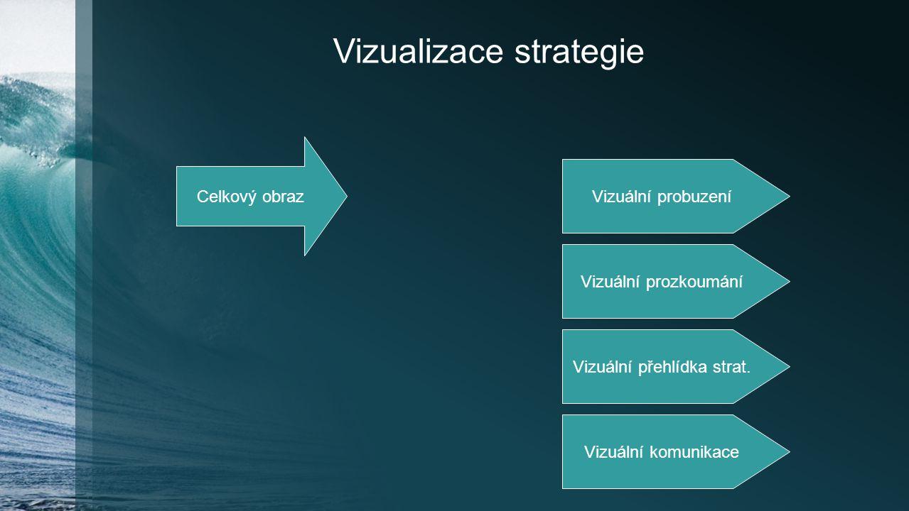 Vizualizace strategie