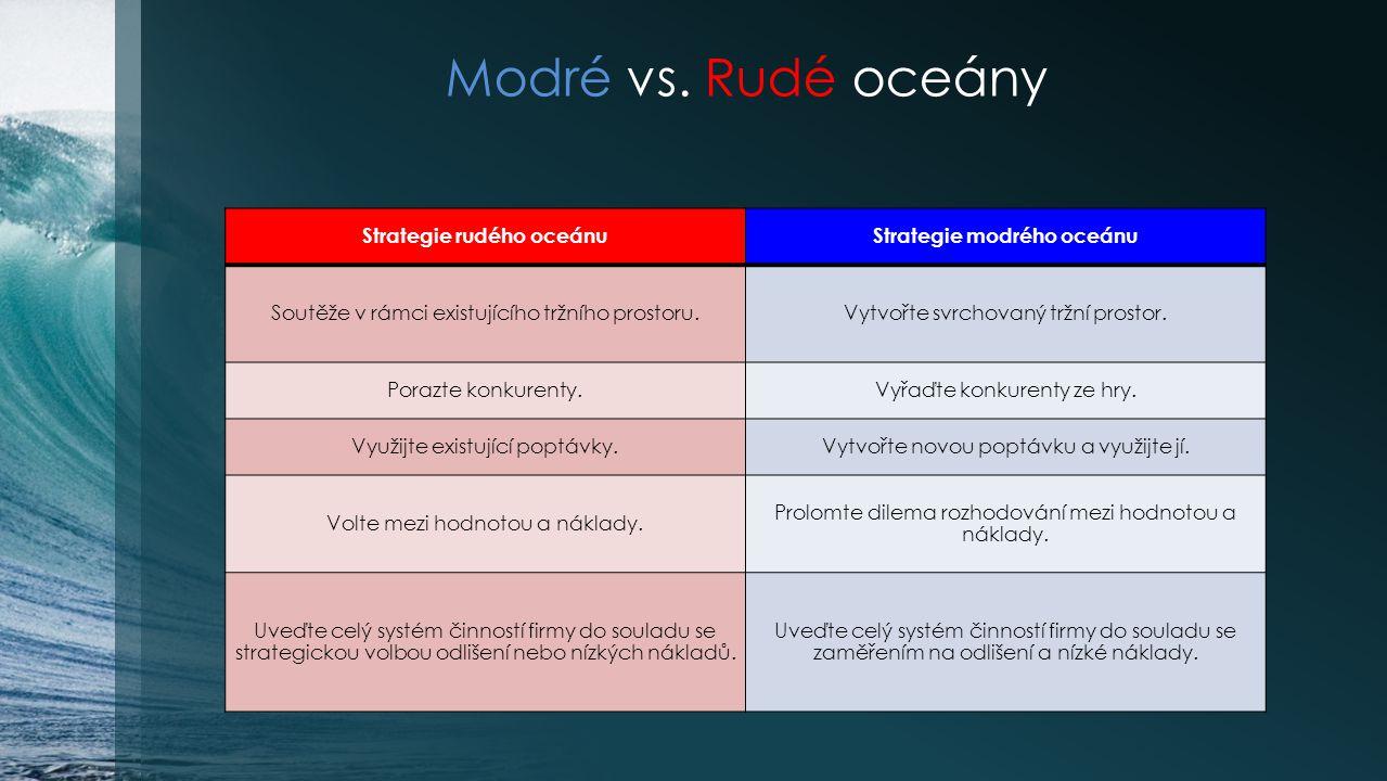 Strategie rudého oceánu Strategie modrého oceánu