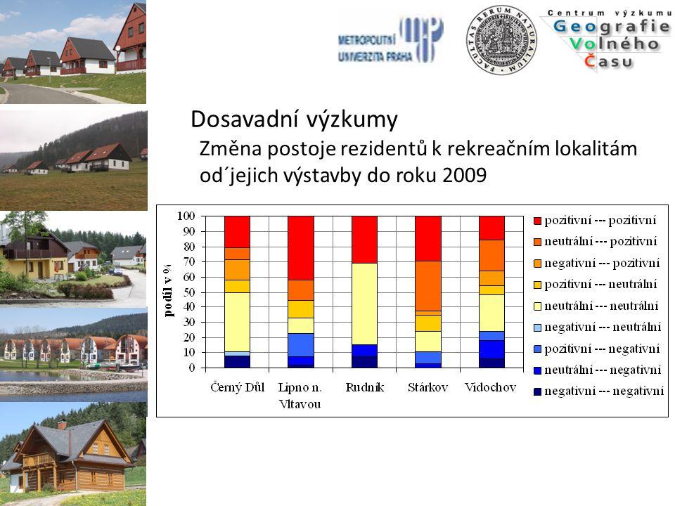 Dosavadní výzkumy Změna postoje rezidentů k rekreačním lokalitám od´jejich výstavby do roku 2009