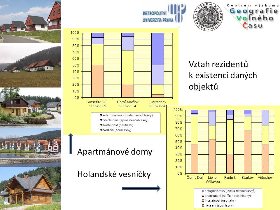 Vztah rezidentů k existenci daných objektů Apartmánové domy Holandské vesničky