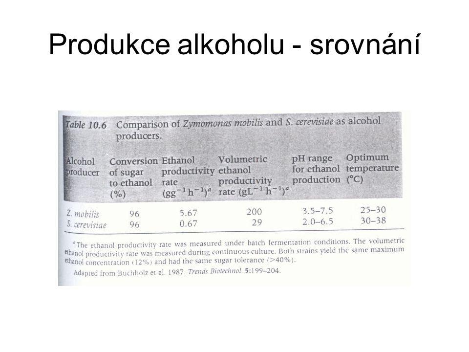 Produkce alkoholu - srovnání
