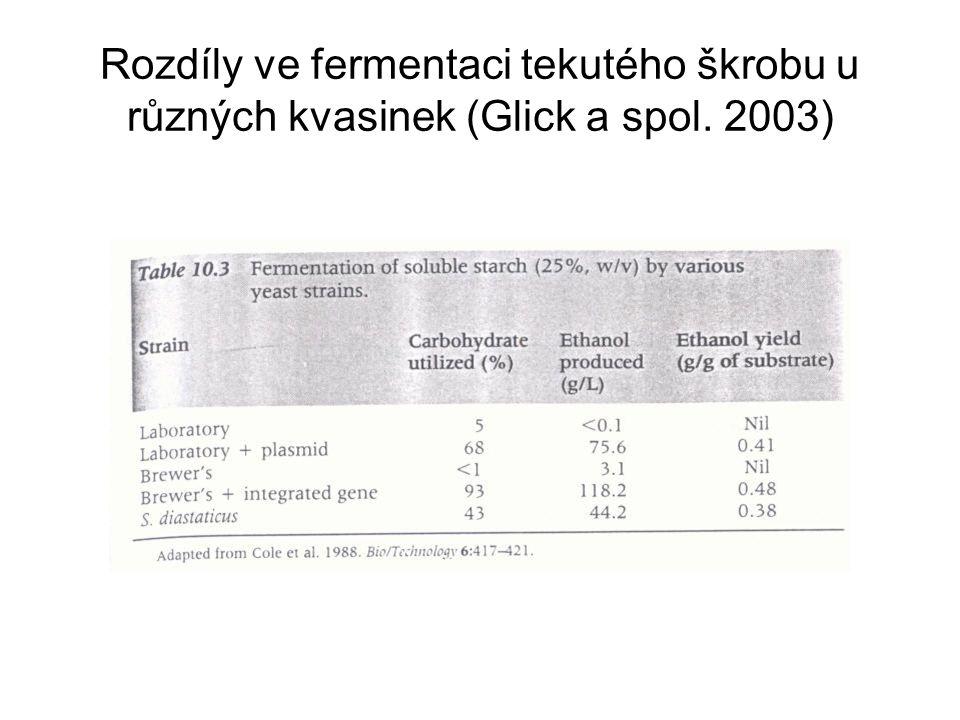 Rozdíly ve fermentaci tekutého škrobu u různých kvasinek (Glick a spol